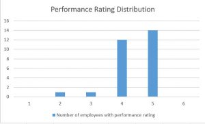 Flat performance ratings